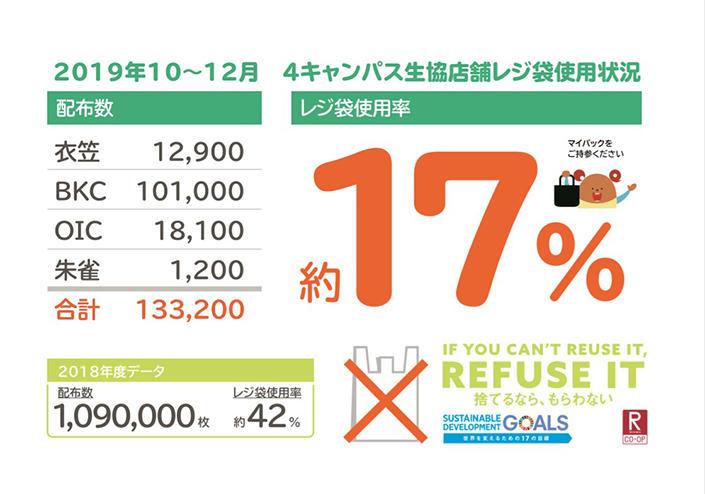 レジ袋削減のとりくみのご報告(2019年10月~12月結果)