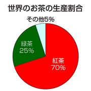 世界のお茶の生産割合
